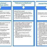 Medicare Annual Wellness Visit, Welcome to Medicare Visit, Annual Physical Exam