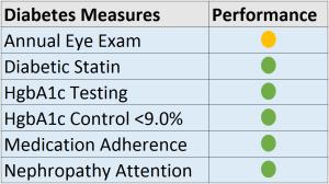 Diabetes Measures 17