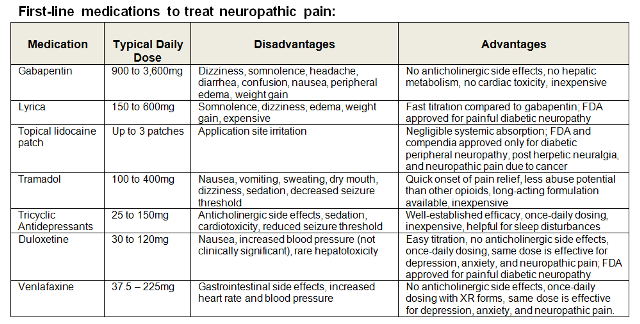 First line for neuropathic pain