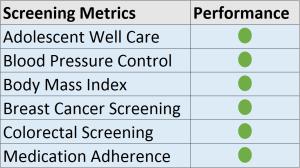Screening Metrics 17
