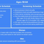 Annual Wellness Visit Immunization and Screening Schedule for Ages 50 - 64