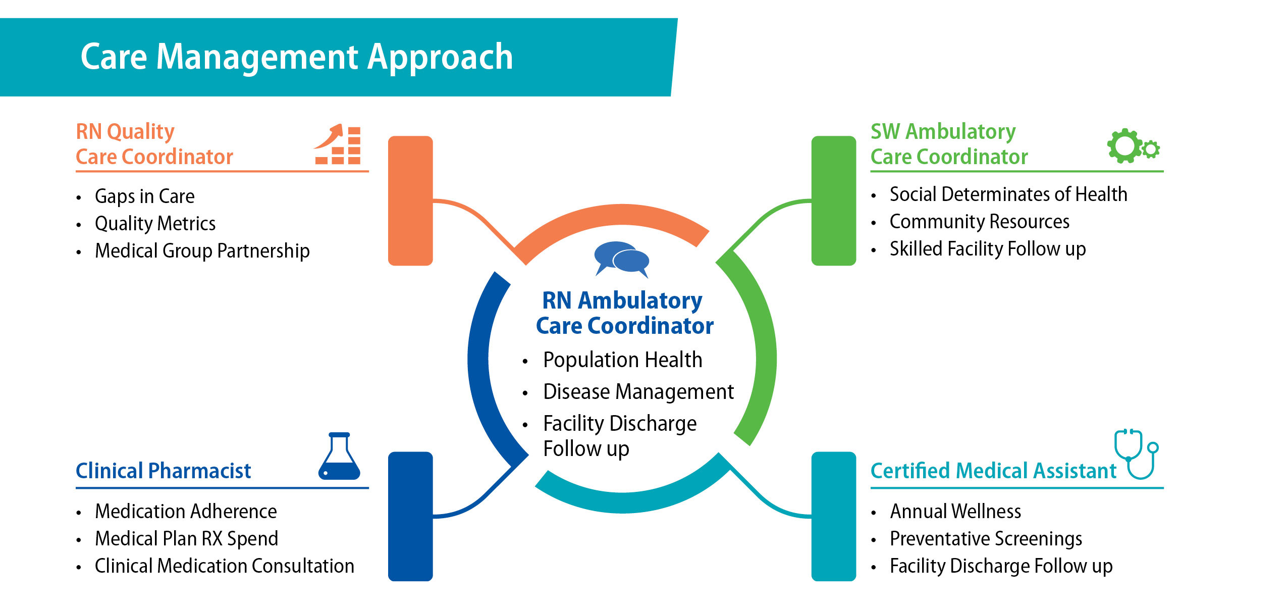 Care Management Approach includes RN Quality Care Coordinator, Clinical Pharmacist, SW Ambulatory Care Coordinator and Certified Medical Assistant