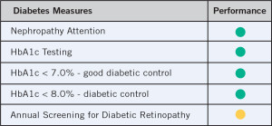 diabetes-measures