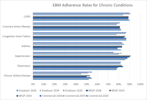 EBM Adherence Rates for Chronic Conditions