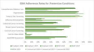 EBM Adherence Rates for Preventive Conditions