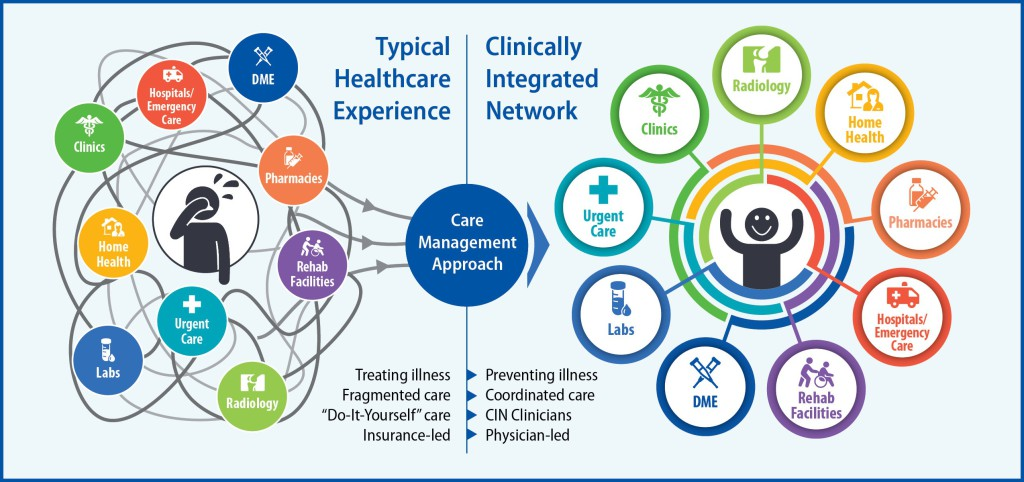 Typical Healthcare Experience vs Clinically Integrated Network